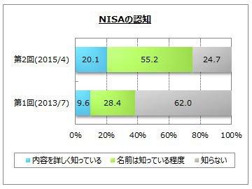 NISAの認知