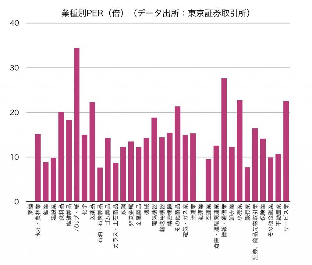ガス の 株価 東京