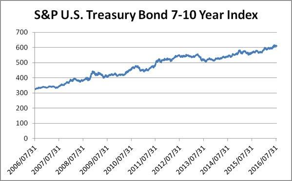 年 国債 10