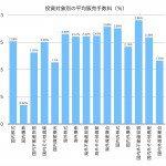 投資信託の販売手数料の平均値