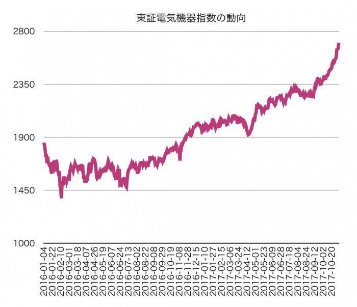 東証電気機器指数の値動き