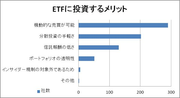 ETFのメリット