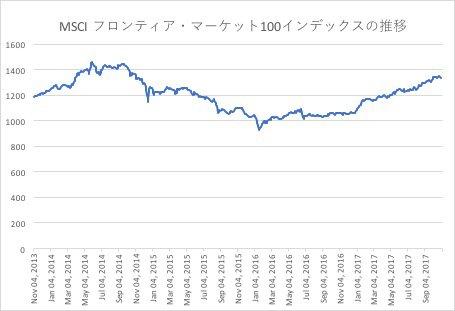 MSCI フロンティア・マーケット100インデックス