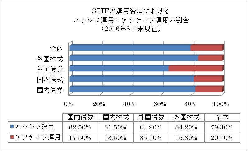 GPIFの運用資産におけるパッシブ運用とアクティブ運用の割合