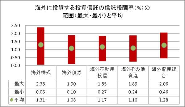 海外ファンドの信託報酬率