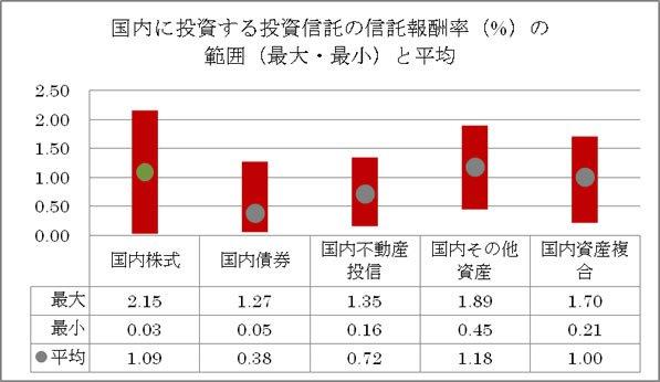 国内ファンドの信託報酬率