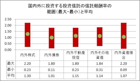 内外ファンドの信託報酬率