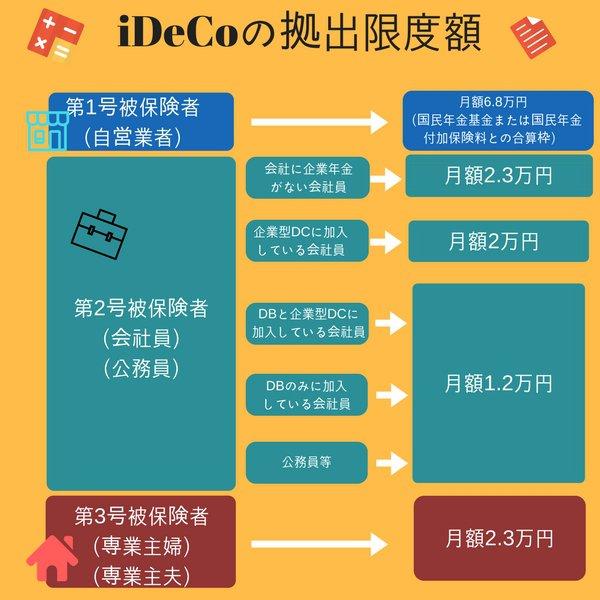 iDeCoの拠出限度額
