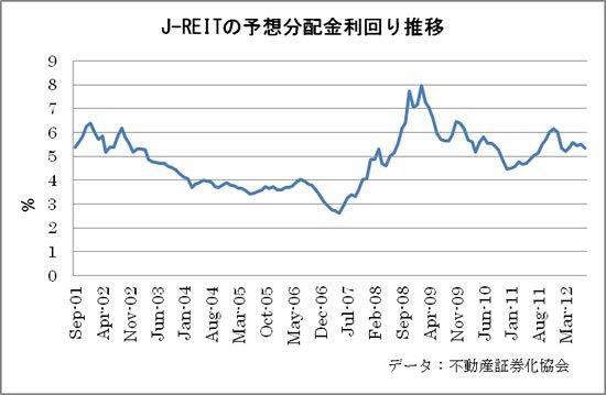 REITの予想分配r金利回り推移