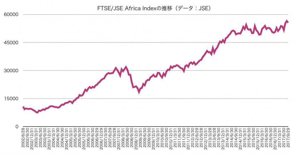 FTSE/JSE Africa Index