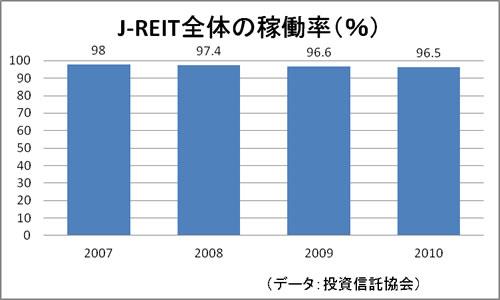 J-REIT全体の稼働率