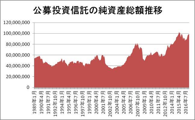 契約型公募投資信託の純資産総額推移(全社合計)