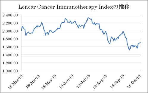 Loncar Cancer Immunotherapy ETF