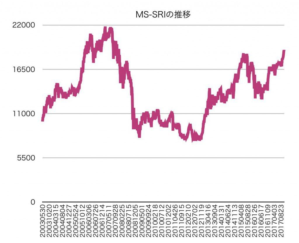 モーニングスター社会的責任投資株価指数