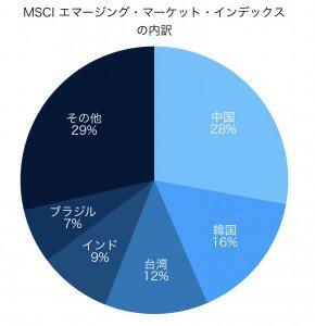 MSCI エマージング・マーケット・インデックス