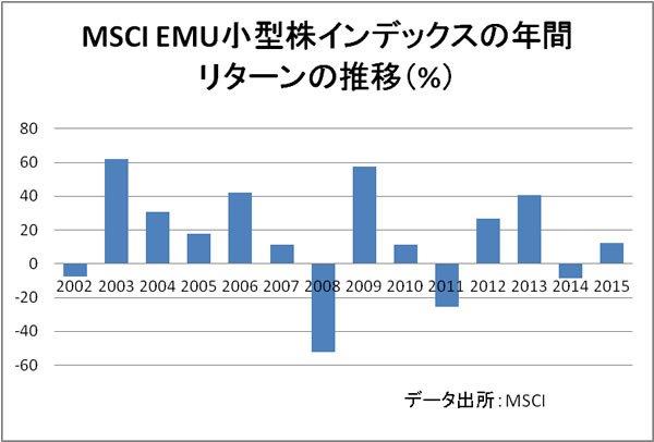 MSCI EMU小型株インデックスとは...