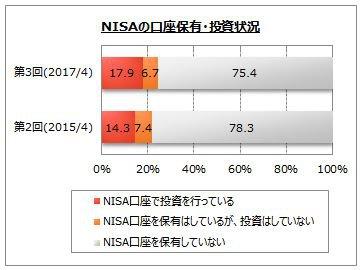 NISA(少額投資非課税制度)の口座開設状況