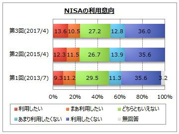 NISA(少額投資非課税制度の利用意向)