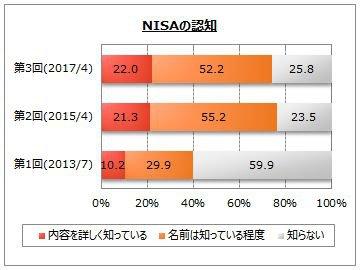 NISA(少額投資非課税制度の認知度)