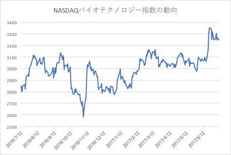 NASDAQバイオテクノロジー指数