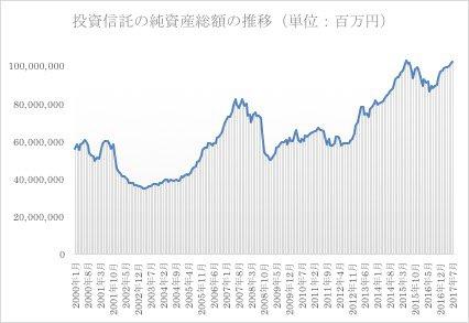 投資信託の純資産総額推移