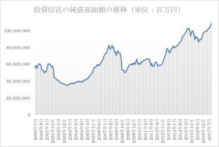 投資信託の純資産総額の推移