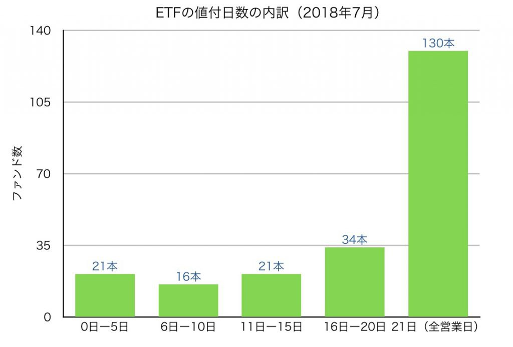 ETFの値付日数の内訳(2018年7月)