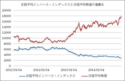 日経平均インバース・インデック...