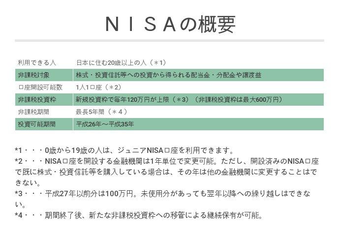 NISAの概要