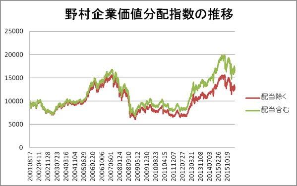 野村企業価値分配指数
