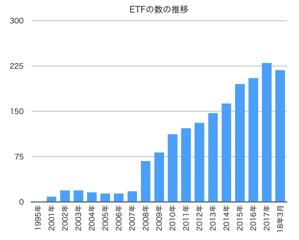 ETFの数の推移