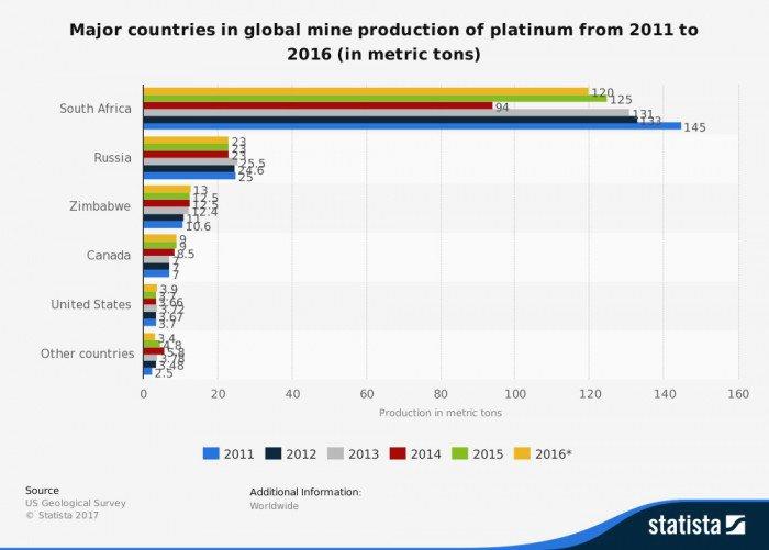 パラジウムの国別生産高