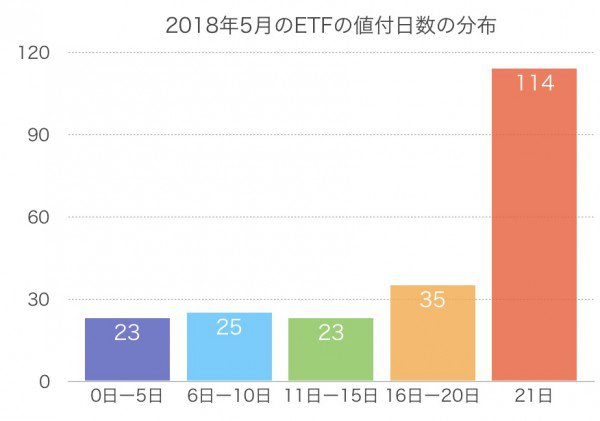 ETFの値付日数の分布