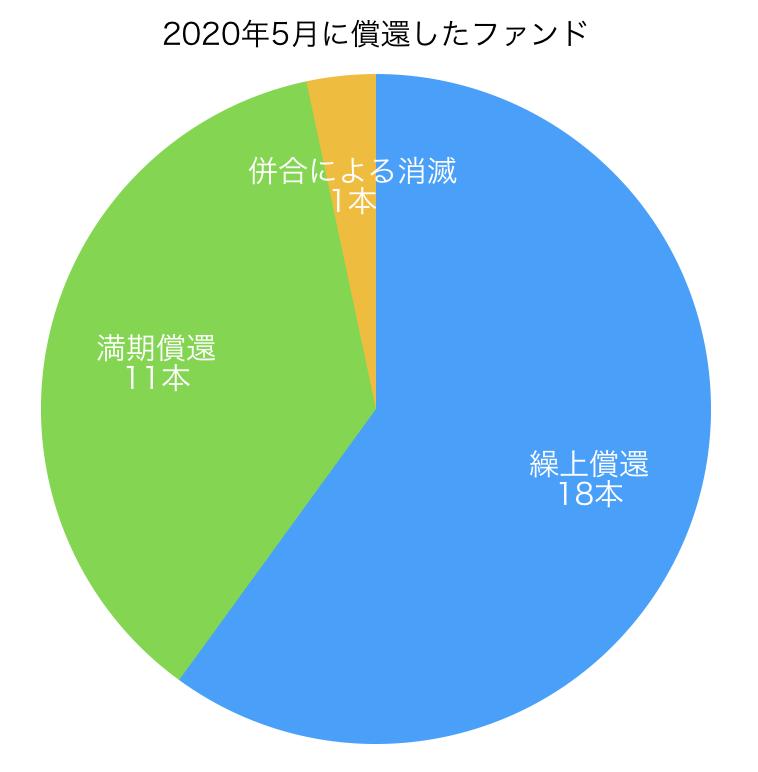 2020年5月に償還した投資信託―半数以上が繰上償還 | 投資信託の投信資料館