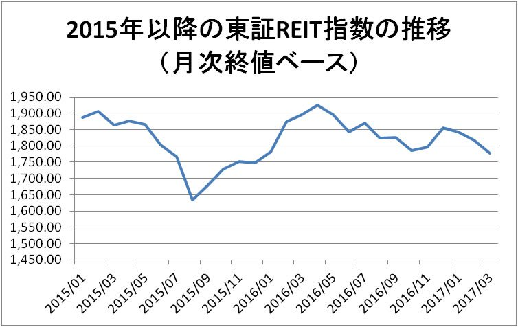 東証REIT指数の推移