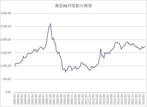 東証リート指数の推移