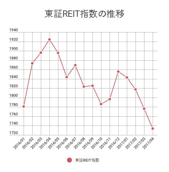 東証REIT指数の推移(終値ベース)