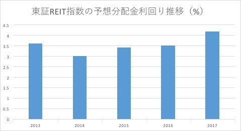 東証REIT指数の分配金利回り