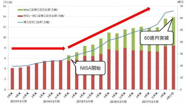SBI証券の投資信託の積立サービスの設定金額及び設定口座数の推移