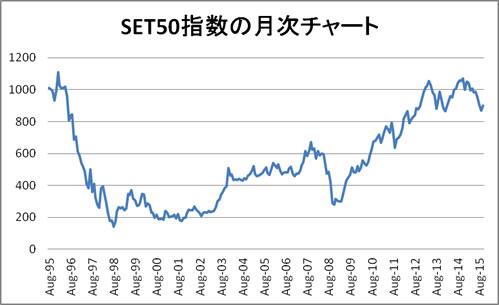 SET50指数とは? | 投資信託の投...