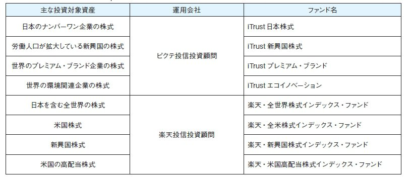ソニー銀行新規取扱ファンド