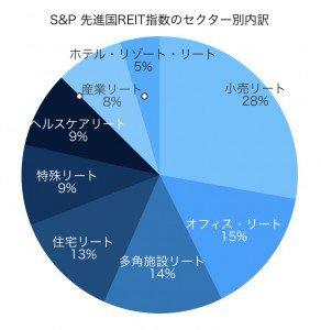 S&P 先進国REIT指数
