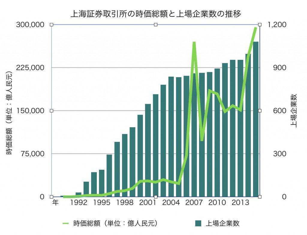 上海証券取引所の時価総額と上場企業数の推移(データ:上海証券取引所)