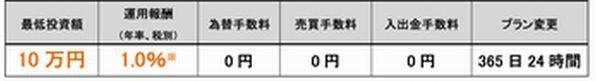 THEO+SBI証券手数料