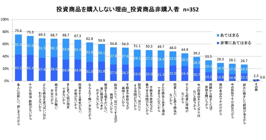 東海東京証券調査結果