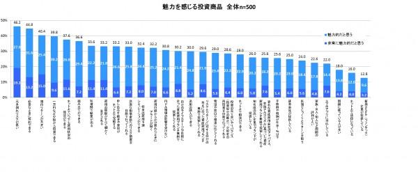 東海東京証券投資商品