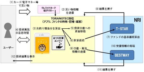 「トラノコ」のシステム概要