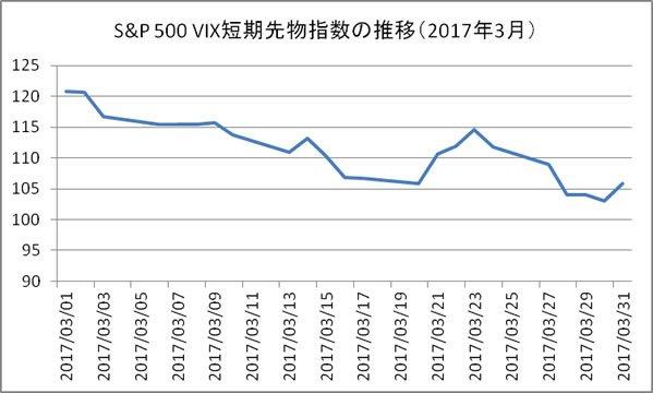 S&P500VIX短期先物指数の推移(2017年3月)
