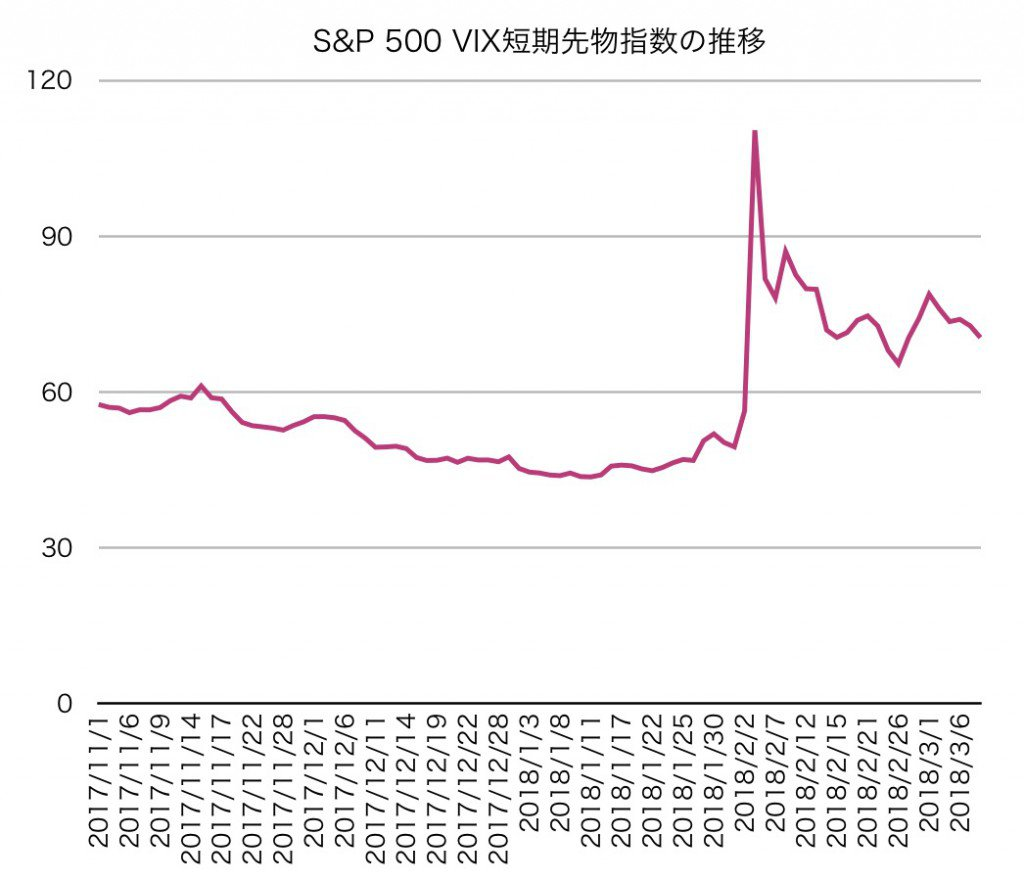 S&P 500 VIX短期先物指数の推移