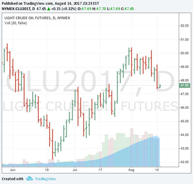 原油価格の動向